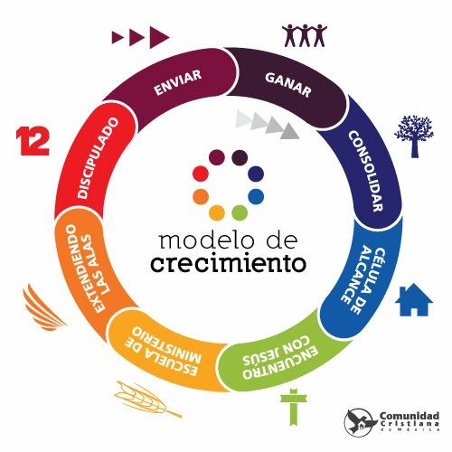 Modelo de Crecimiento